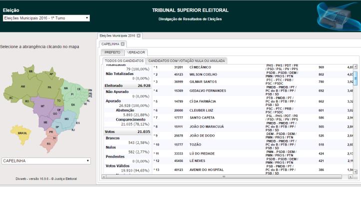 votos-vereadores-2016-capelinha-mg
